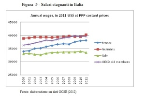 dinamica salari
