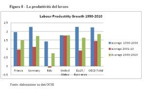 Produttività