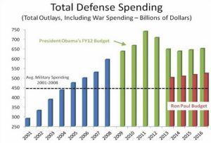 Spese militari americane