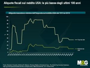 Livello di tassazione in Usa