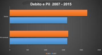 Grafico Debito - Pil