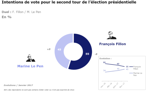 sondaggio-presidenziali-francesi-macron-le-pen-2-1030x639